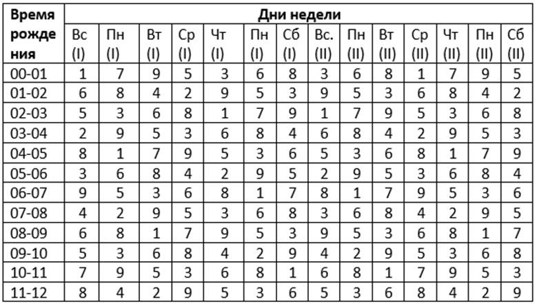 The number of fate in numerology